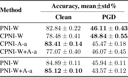 Figure 2 for Smoothed Inference for Adversarially-Trained Models