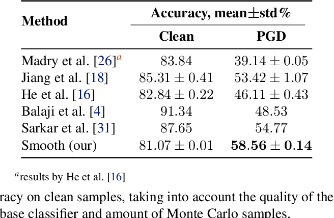 Figure 4 for Smoothed Inference for Adversarially-Trained Models