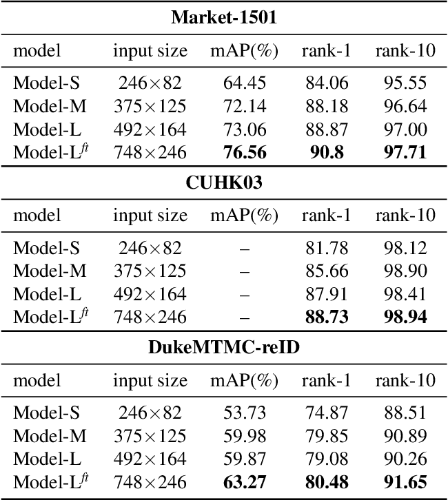 Figure 4 for Human Semantic Parsing for Person Re-identification