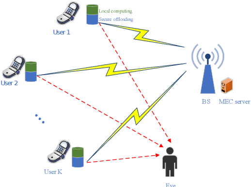 Figure 1 for Physical Layer Security for NOMA-Enabled Multi-Access Edge Computing Wireless Networks