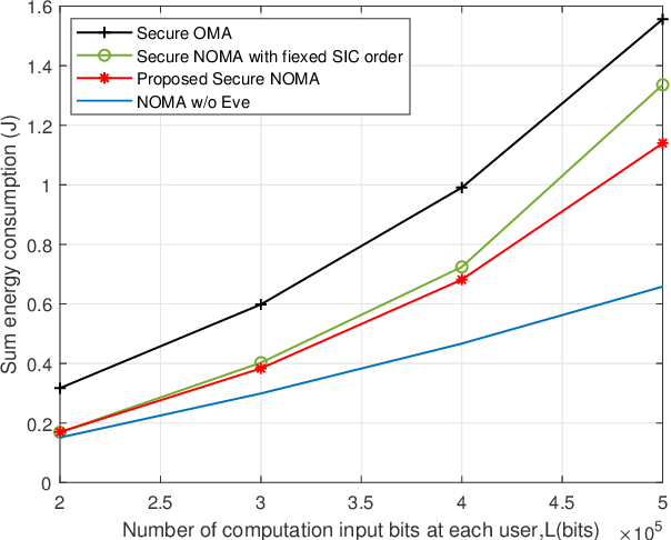Figure 3 for Physical Layer Security for NOMA-Enabled Multi-Access Edge Computing Wireless Networks