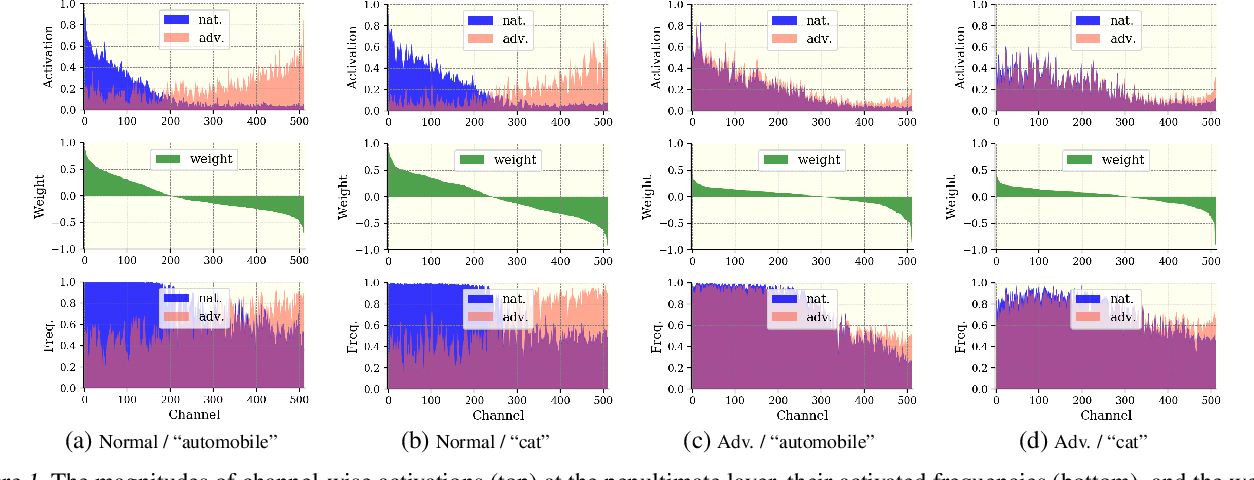 Figure 1 for CIFS: Improving Adversarial Robustness of CNNs via Channel-wise Importance-based Feature Selection