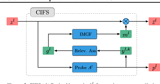 Figure 3 for CIFS: Improving Adversarial Robustness of CNNs via Channel-wise Importance-based Feature Selection