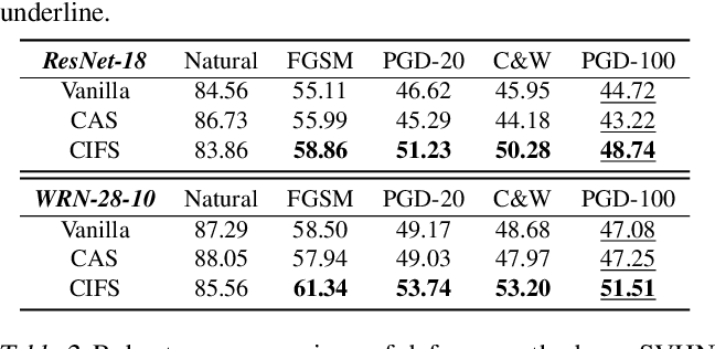 Figure 2 for CIFS: Improving Adversarial Robustness of CNNs via Channel-wise Importance-based Feature Selection