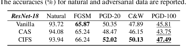 Figure 4 for CIFS: Improving Adversarial Robustness of CNNs via Channel-wise Importance-based Feature Selection
