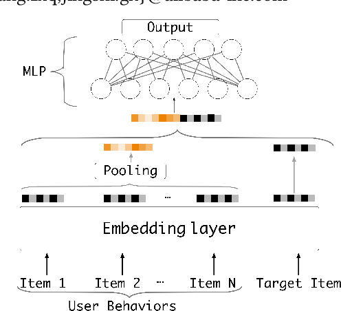 Figure 1 for Res-embedding for Deep Learning Based Click-Through Rate Prediction Modeling