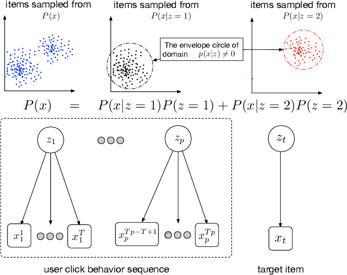 Figure 3 for Res-embedding for Deep Learning Based Click-Through Rate Prediction Modeling