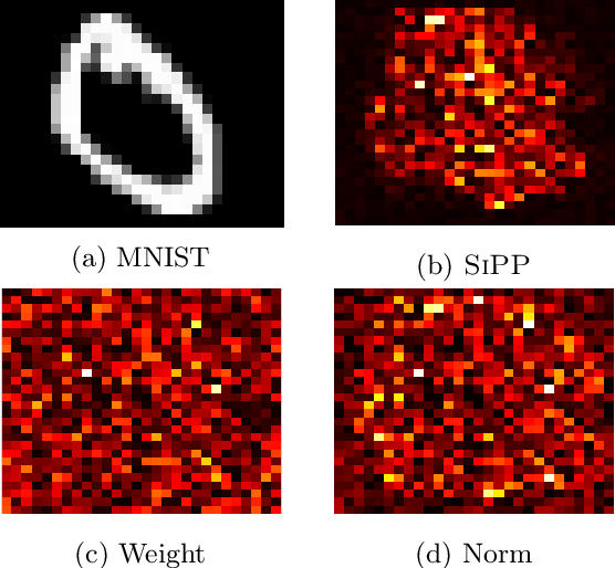 Figure 1 for SiPPing Neural Networks: Sensitivity-informed Provable Pruning of Neural Networks