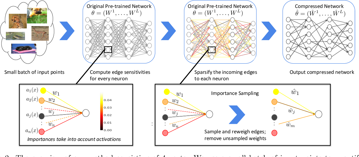 Figure 2 for SiPPing Neural Networks: Sensitivity-informed Provable Pruning of Neural Networks