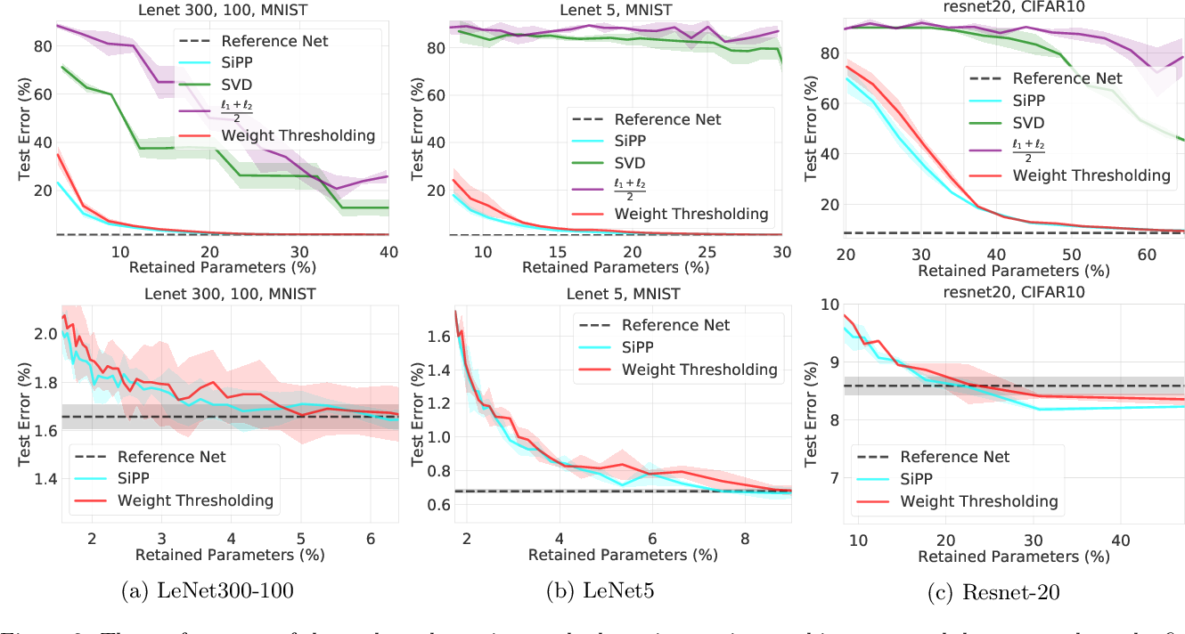 Figure 3 for SiPPing Neural Networks: Sensitivity-informed Provable Pruning of Neural Networks