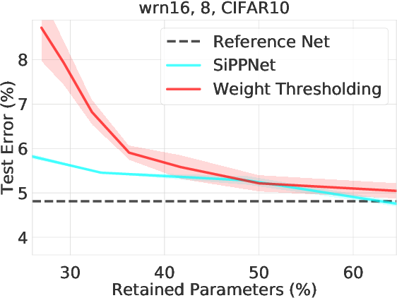 Figure 4 for SiPPing Neural Networks: Sensitivity-informed Provable Pruning of Neural Networks
