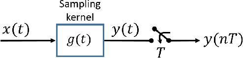 Figure 1 for FRI-TEM: Time Encoding Sampling of Finite-Rate-of-Innovation Signals