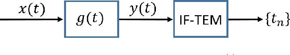 Figure 2 for FRI-TEM: Time Encoding Sampling of Finite-Rate-of-Innovation Signals
