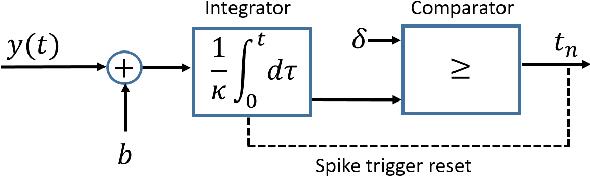 Figure 3 for FRI-TEM: Time Encoding Sampling of Finite-Rate-of-Innovation Signals