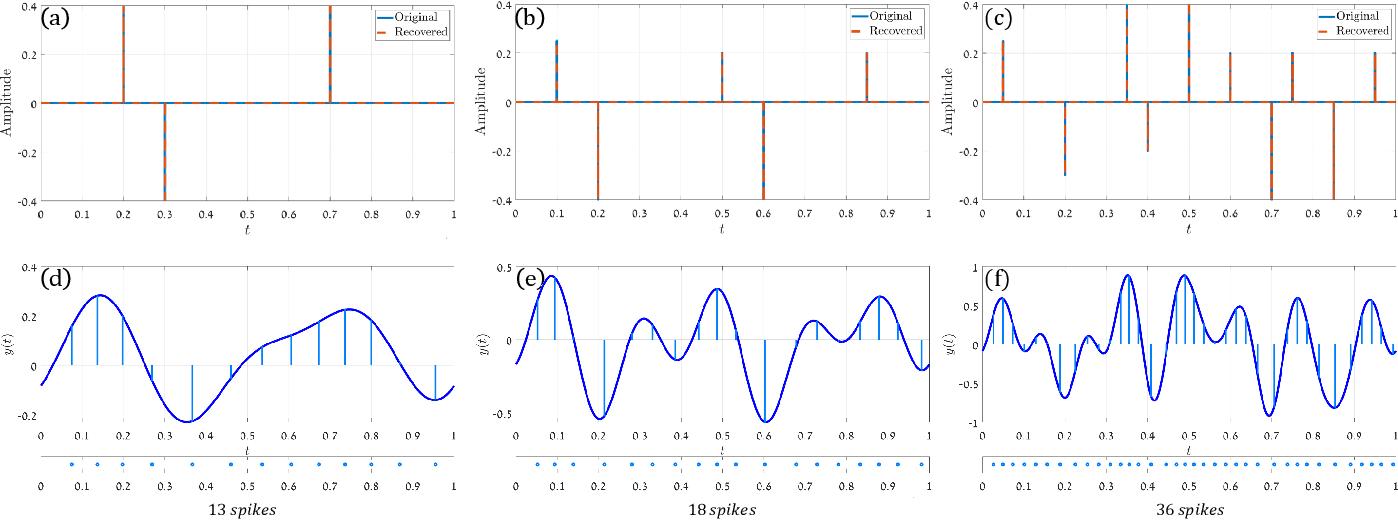 Figure 4 for FRI-TEM: Time Encoding Sampling of Finite-Rate-of-Innovation Signals