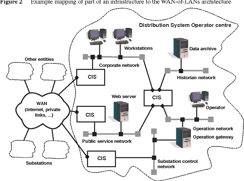 The crutial reference critical information infrastructure the crutial reference critical information infrastructure architecture a blueprint semantic scholar malvernweather Gallery