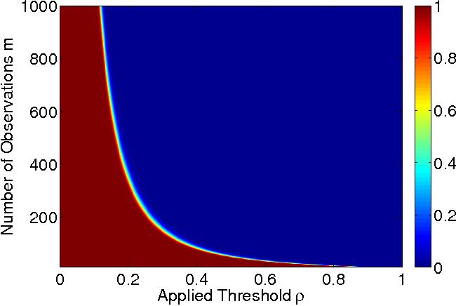 Figure 4 for Spectral Correlation Hub Screening of Multivariate Time Series