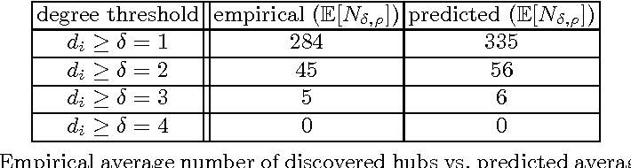 Figure 3 for Spectral Correlation Hub Screening of Multivariate Time Series