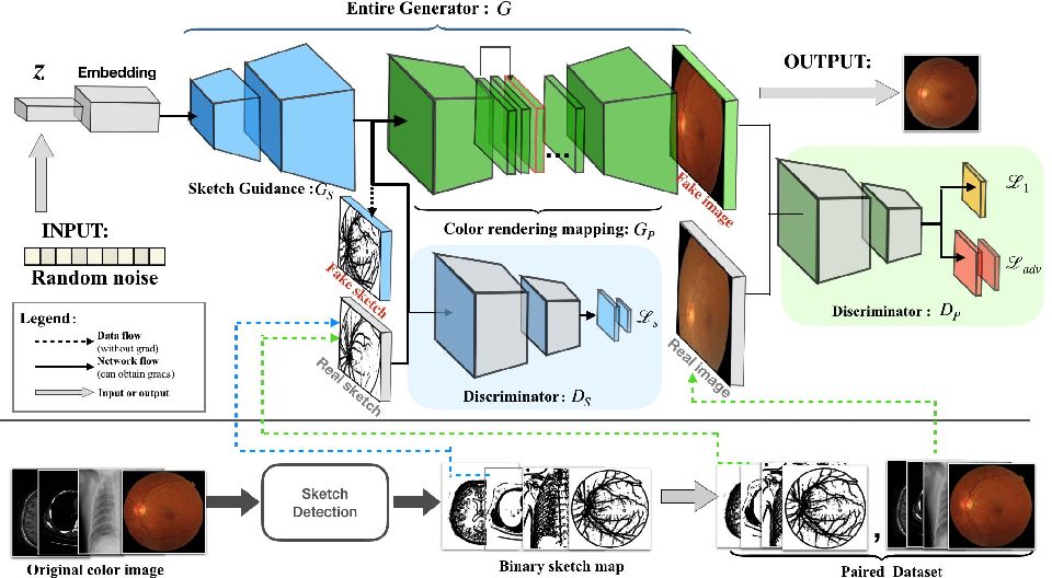 Figure 3 for SkrGAN: Sketching-rendering Unconditional Generative Adversarial Networks for Medical Image Synthesis