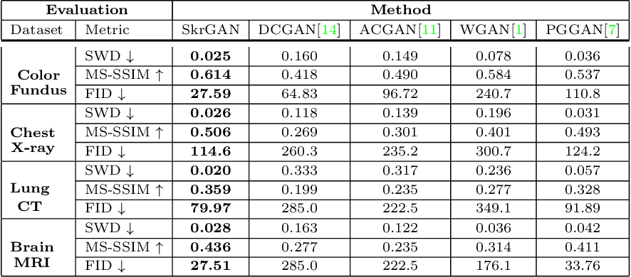 Figure 2 for SkrGAN: Sketching-rendering Unconditional Generative Adversarial Networks for Medical Image Synthesis