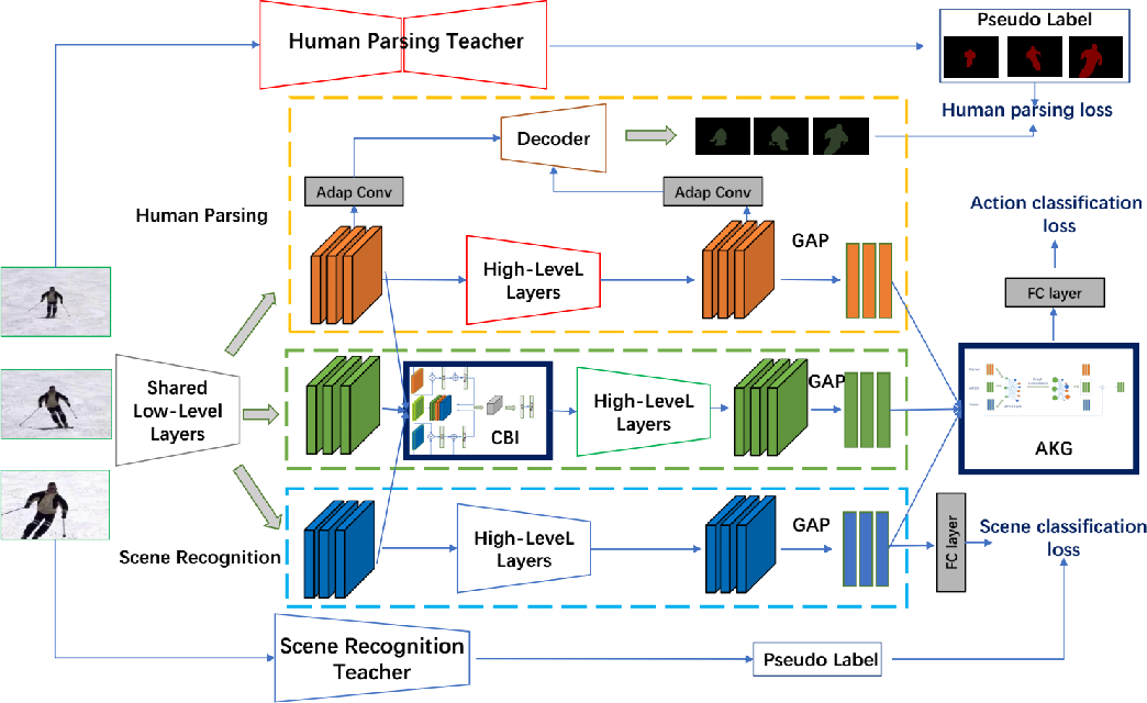 Figure 3 for Knowledge Integration Networks for Action Recognition