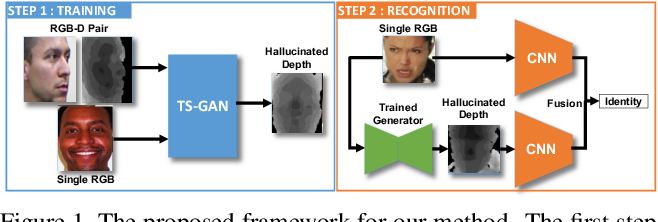 Figure 1 for Teacher-Student Adversarial Depth Hallucination to Improve Face Recognition