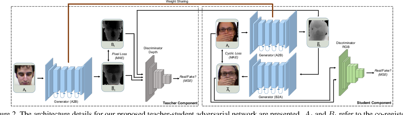 Figure 3 for Teacher-Student Adversarial Depth Hallucination to Improve Face Recognition