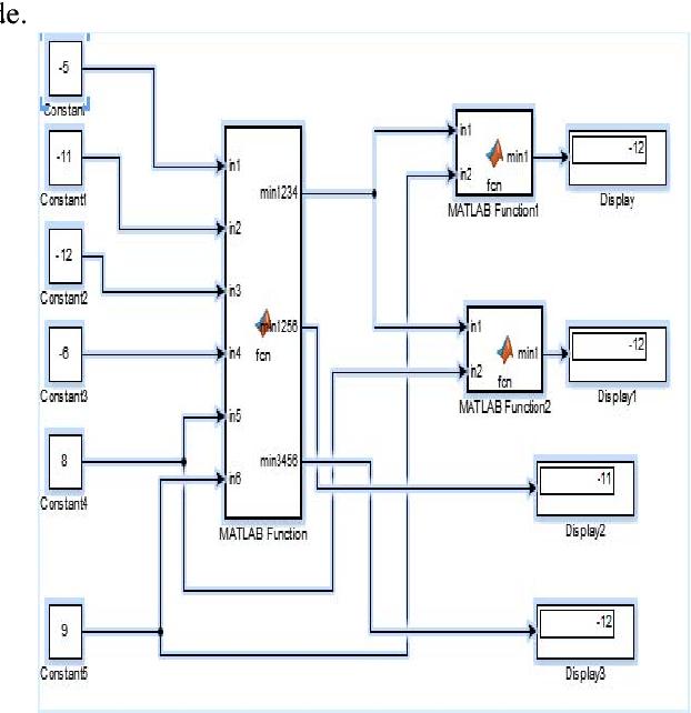 Design of LDPC decoder using message passing algorithm - Semantic