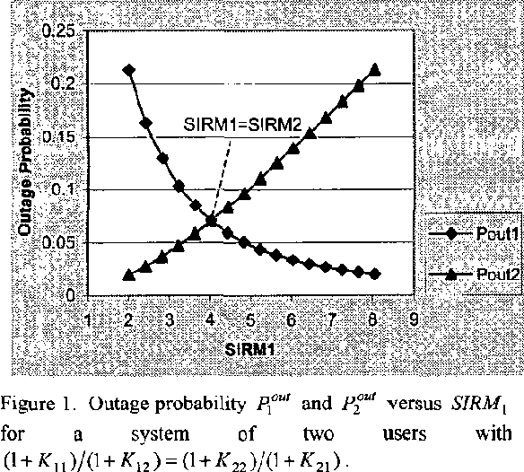 """Figure 1. Outage probability Pp""""' and Py' versus SIRM,"""