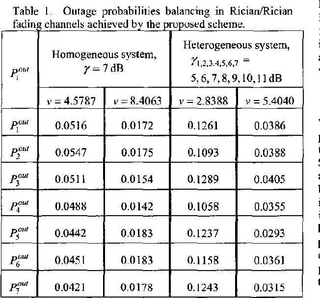 Table I . fading channels achieved by the proposed scheme. Outage probabilities halancing in RiciadRician