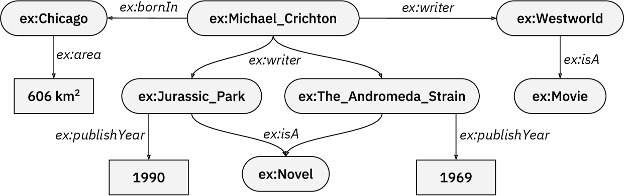 Figure 1 for Introduction to Neural Network based Approaches for Question Answering over Knowledge Graphs
