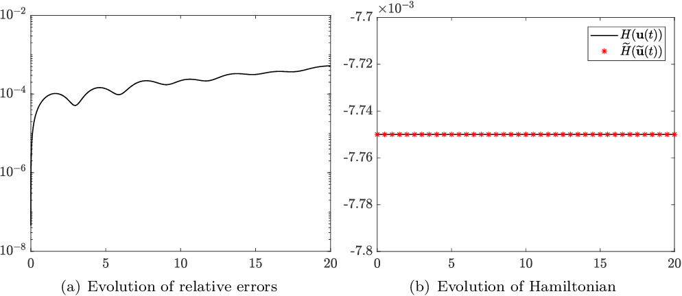 Figure 2 for Structure-preserving Method for Reconstructing Unknown Hamiltonian Systems from Trajectory Data