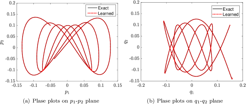 Figure 4 for Structure-preserving Method for Reconstructing Unknown Hamiltonian Systems from Trajectory Data