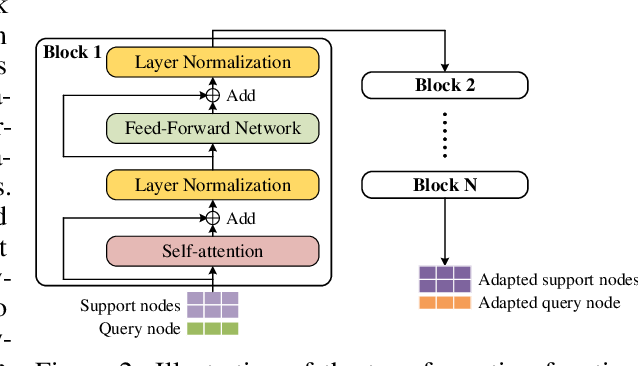 Figure 4 for Node Classification on Graphs with Few-Shot Novel Labels via Meta Transformed Network Embedding