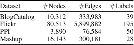 Figure 2 for Node Classification on Graphs with Few-Shot Novel Labels via Meta Transformed Network Embedding