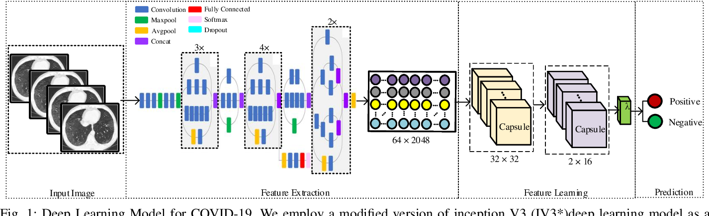 Figure 1 for Blockchain-Federated-Learning and Deep Learning Models for COVID-19 detection using CT Imaging