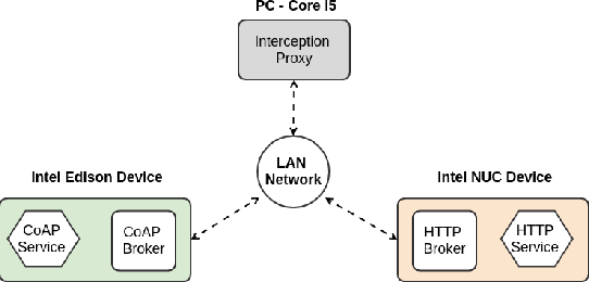 Enabling CoAP into the swarm: A transparent interception