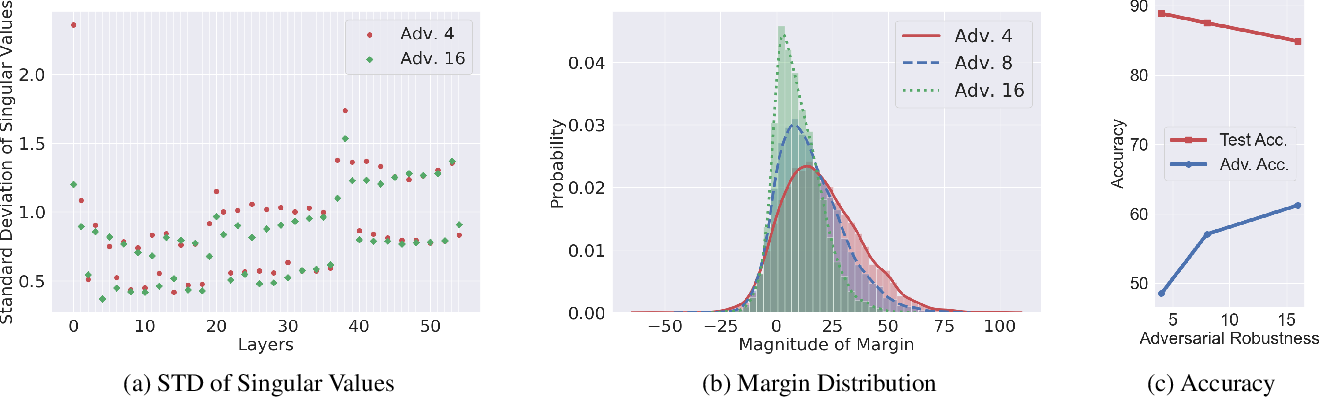 Figure 1 for Towards Understanding the Regularization of Adversarial Robustness on Neural Networks