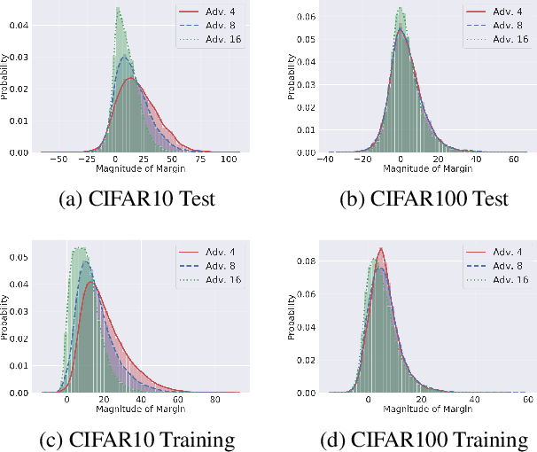 Figure 4 for Towards Understanding the Regularization of Adversarial Robustness on Neural Networks