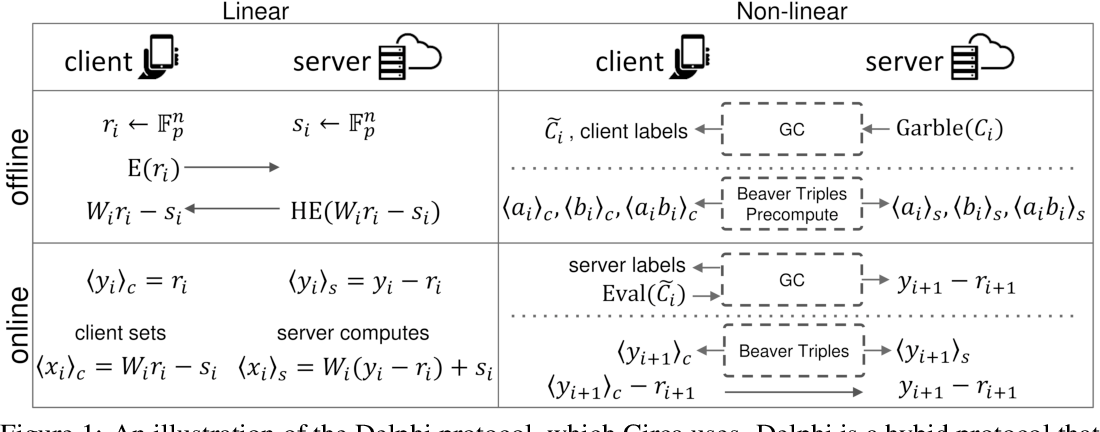 Figure 1 for Circa: Stochastic ReLUs for Private Deep Learning