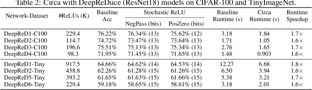 Figure 4 for Circa: Stochastic ReLUs for Private Deep Learning