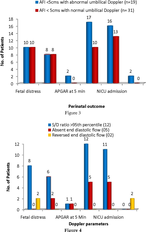 The Role of Umbilical Artery Doppler Velocimetry in Oligohydramnios ...