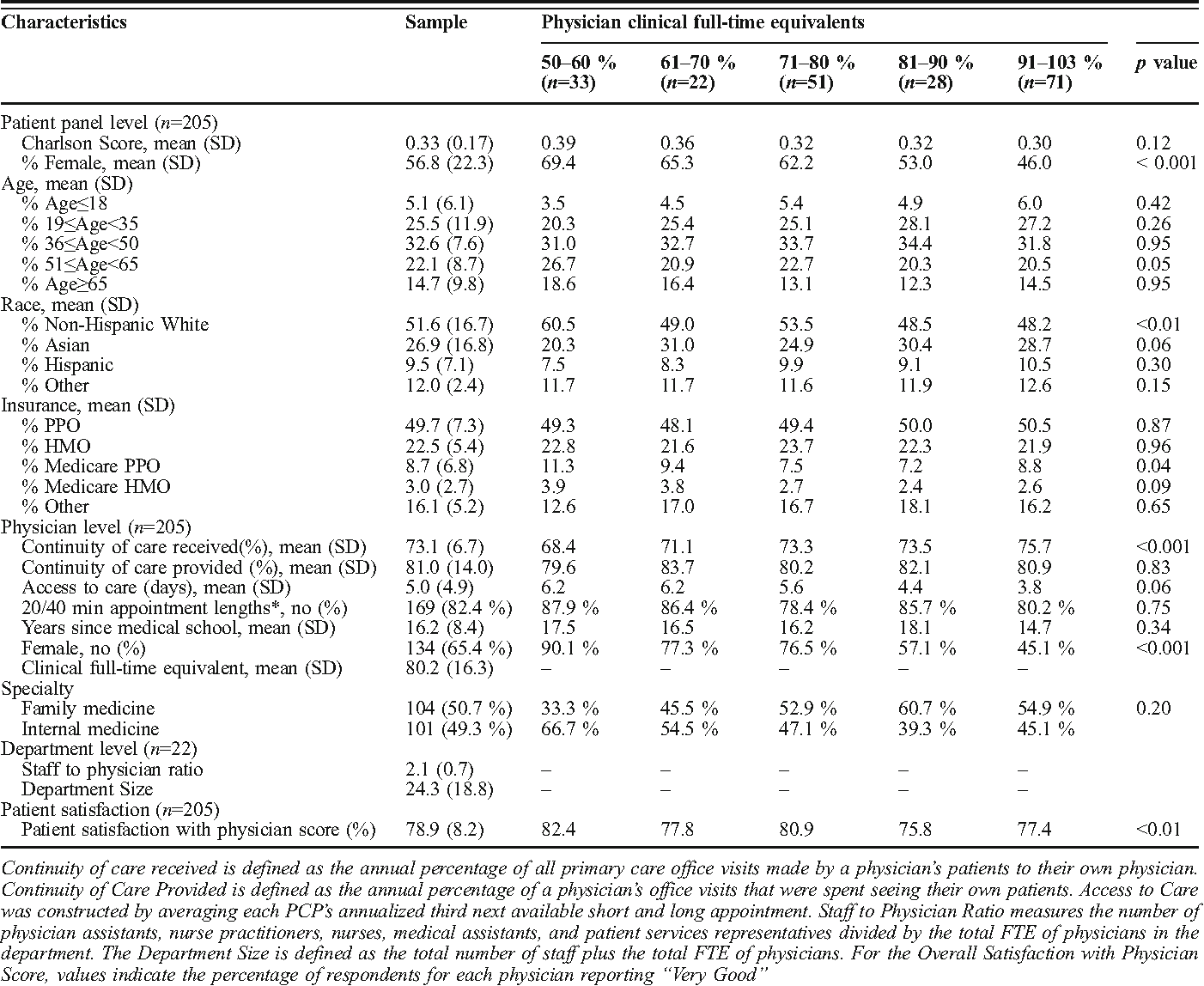 Table 1. Patient Panel, Physician, and Department Characteristics, and the Press Ganey Patient Satisfaction with Physician Score, 2010