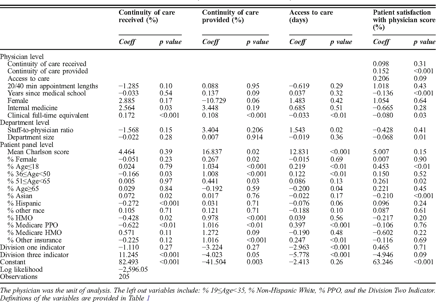 Table 2 Structural Equation Modeling Results of the Direct Association of a Physician's Clinical Full-Time Equivalent with Continuity of Care, Access to Care, and the Press Ganey Patient Satisfaction with Physician Score, 2010