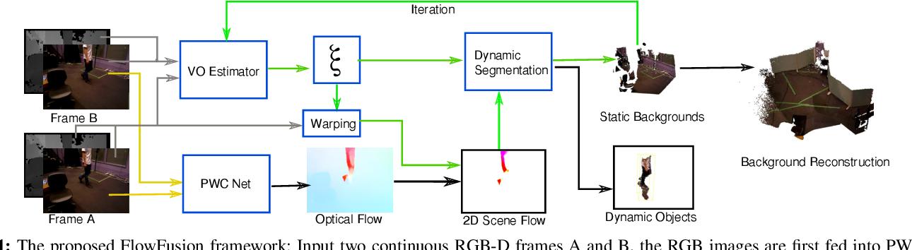 Figure 1 for FlowFusion: Dynamic Dense RGB-D SLAM Based on Optical Flow