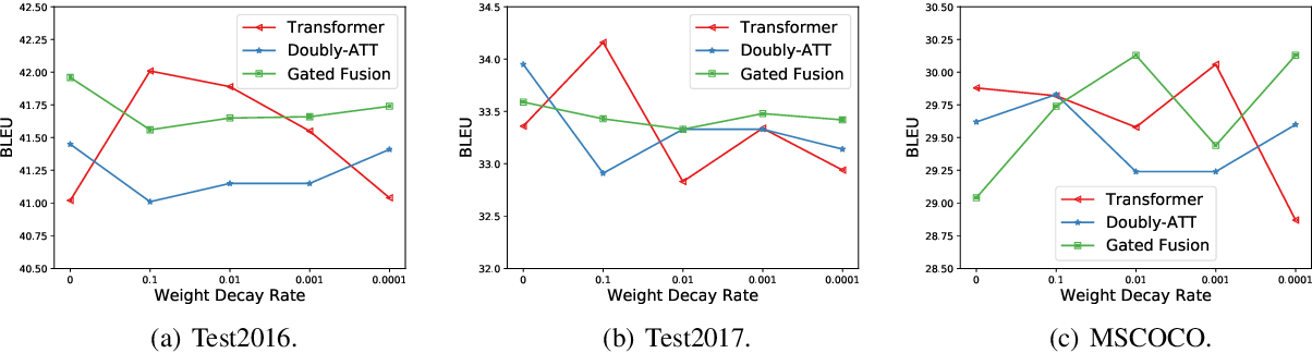 Figure 4 for Good for Misconceived Reasons: An Empirical Revisiting on the Need for Visual Context in Multimodal Machine Translation