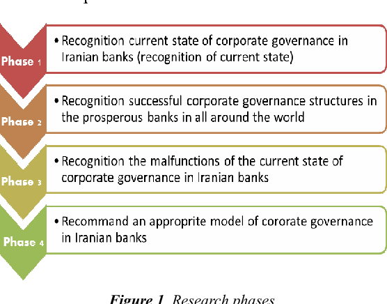PDF] Toward an Appropriate Model for Corporate Governance in Banking