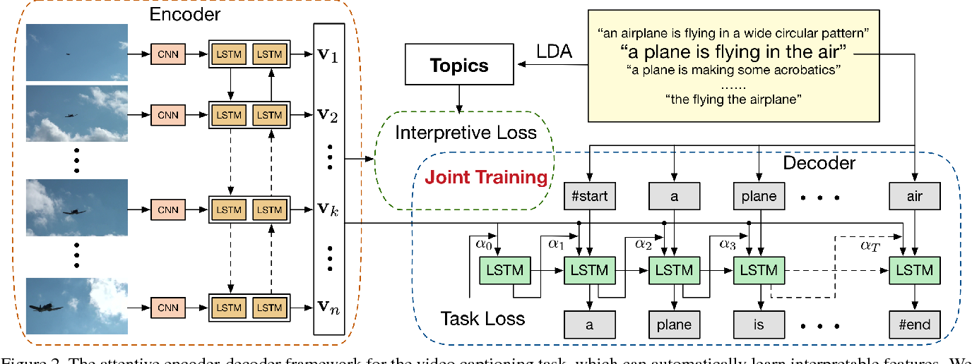 Figure 3 for Improving Interpretability of Deep Neural Networks with Semantic Information