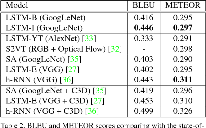 Figure 4 for Improving Interpretability of Deep Neural Networks with Semantic Information
