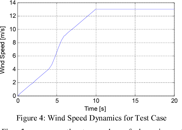 Dynamics of wind-turbine driven Self-Excited Induction